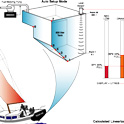 23_Linearize Yacht Fuel Tank Application
