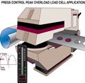 24_Press Control Peak Overload Application