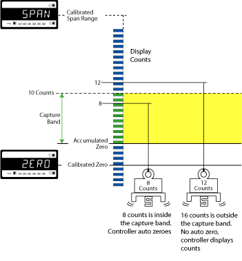 Figure 1 Auto Zero Capture Band