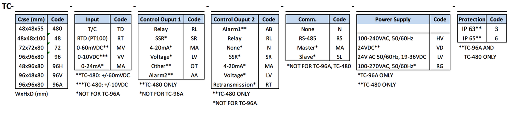 PID Temperature Controller Order Code Options
