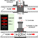 45a_Flow Rate, Flow Totalizing Measurement